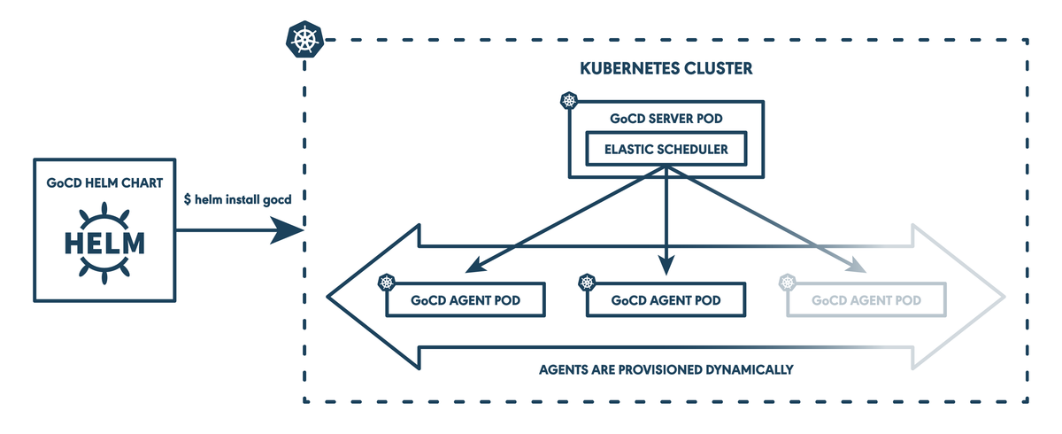 Continuous delivery on Kubernetes with GoCD