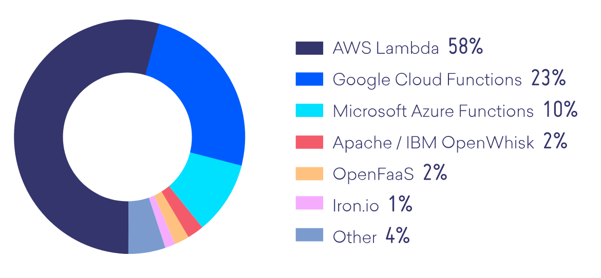 What serverless platform are developers primarily using?