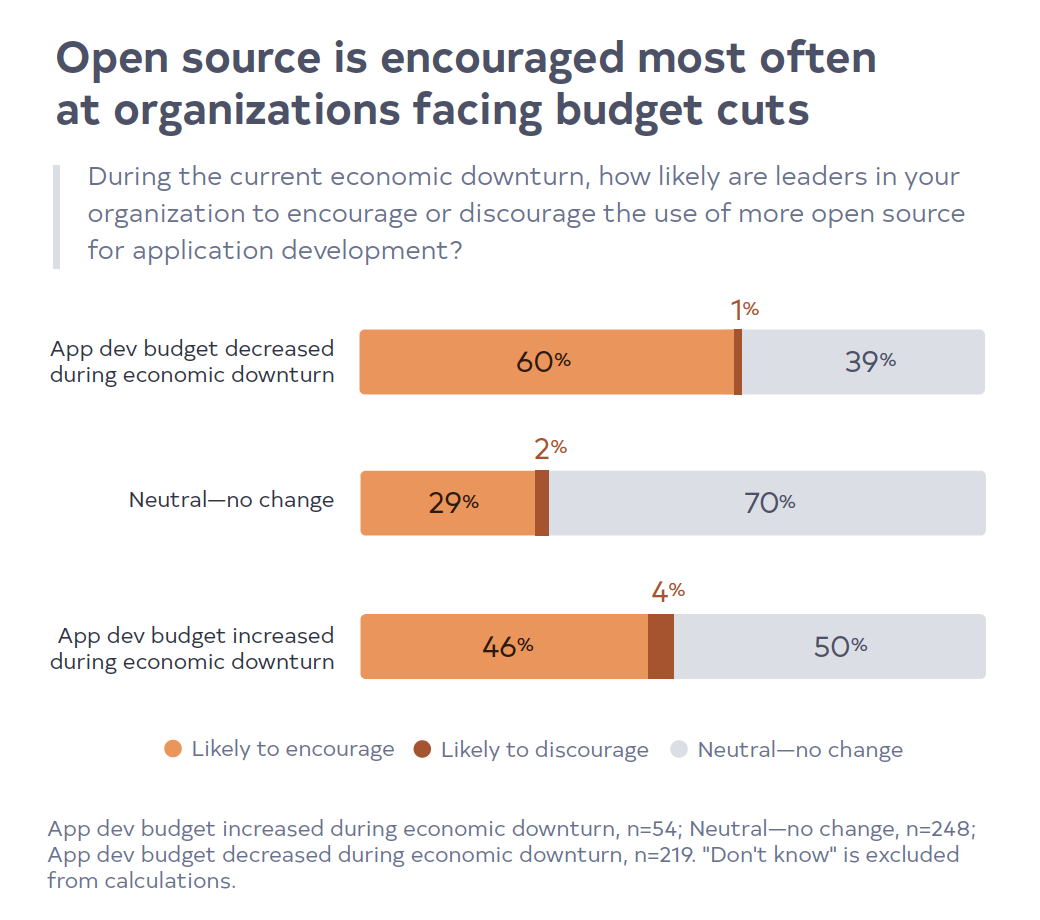 Open source use is rising in the COVID-19 era