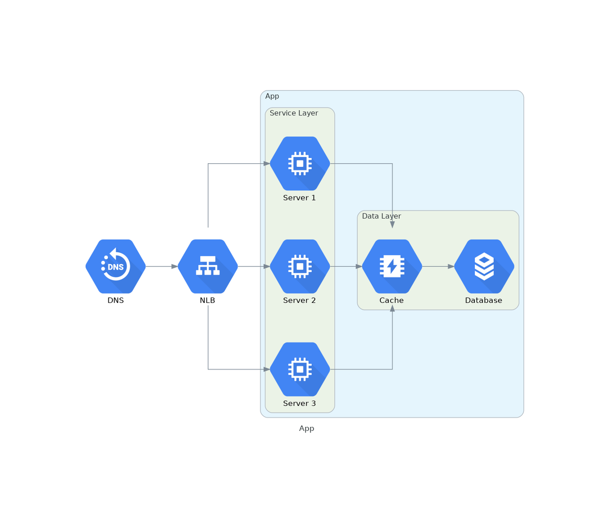 Create beautiful system diagrams with Go