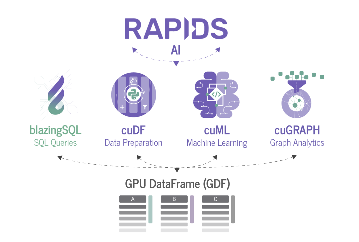 A lightweight, GPU accelerated, SQL engine built on RAPIDS