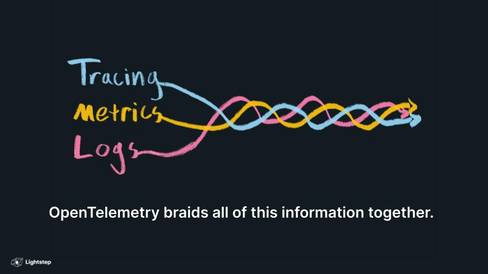 Modern observability is a single braid of data