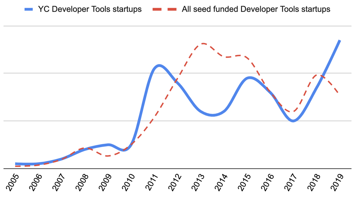 What 15 years of Y Combinator investments can teach us about startups