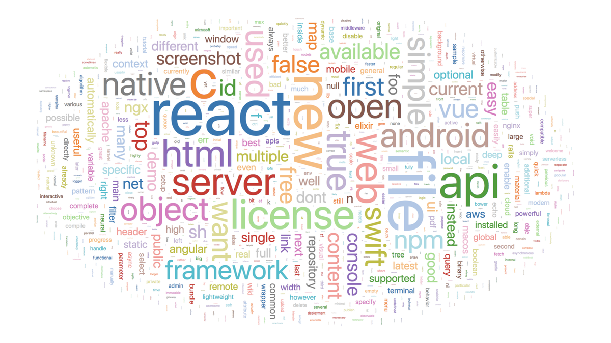 A word cloud made from the top 2000 READMEs on GitHub
