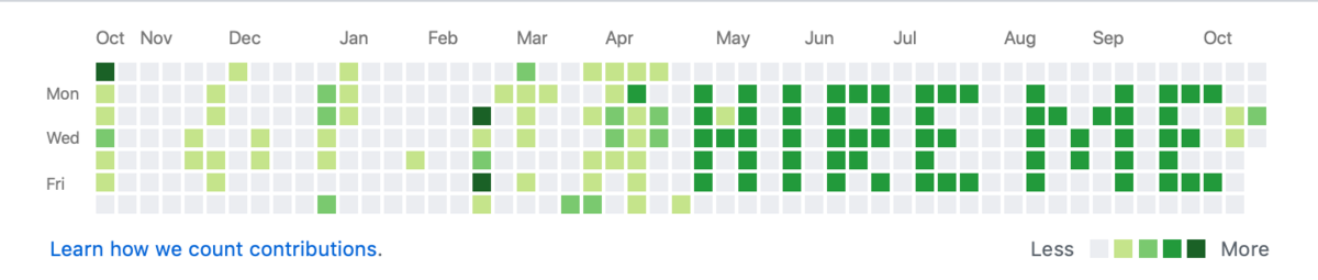 Make a (literal) statement with your GitHub activity chart