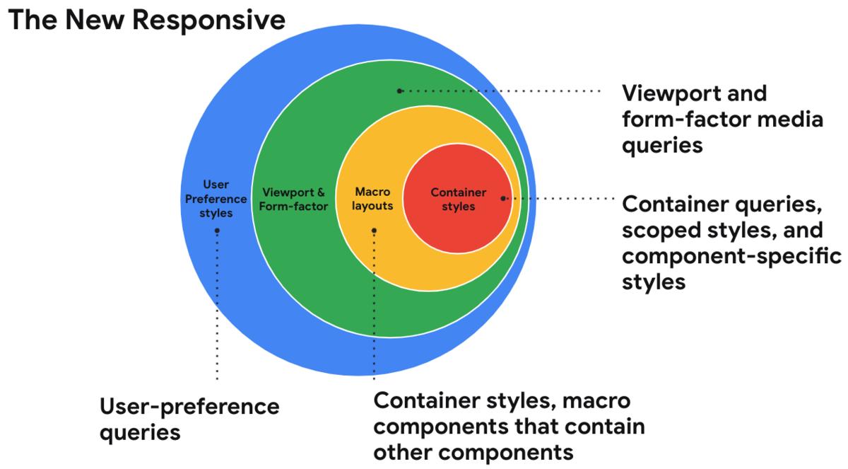 Web design in a component-driven world