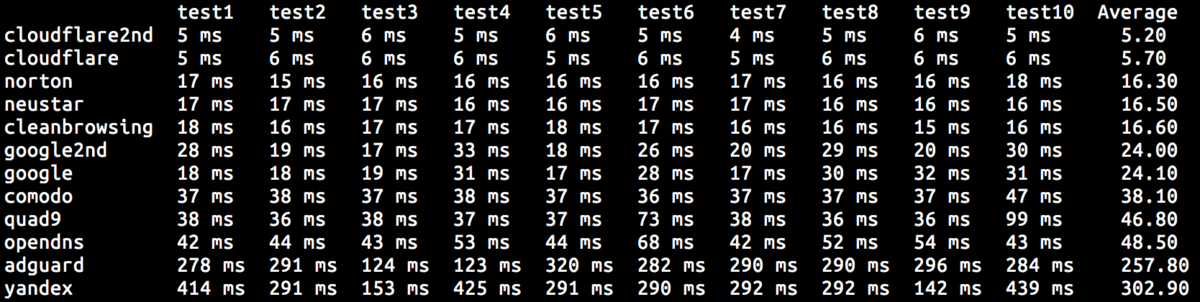 Test the DNS performance of major providers with this script