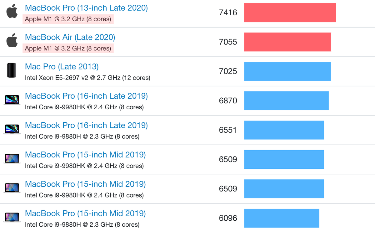 Apple's M1 chip is outperforming the 16-inch MacBook Pro
