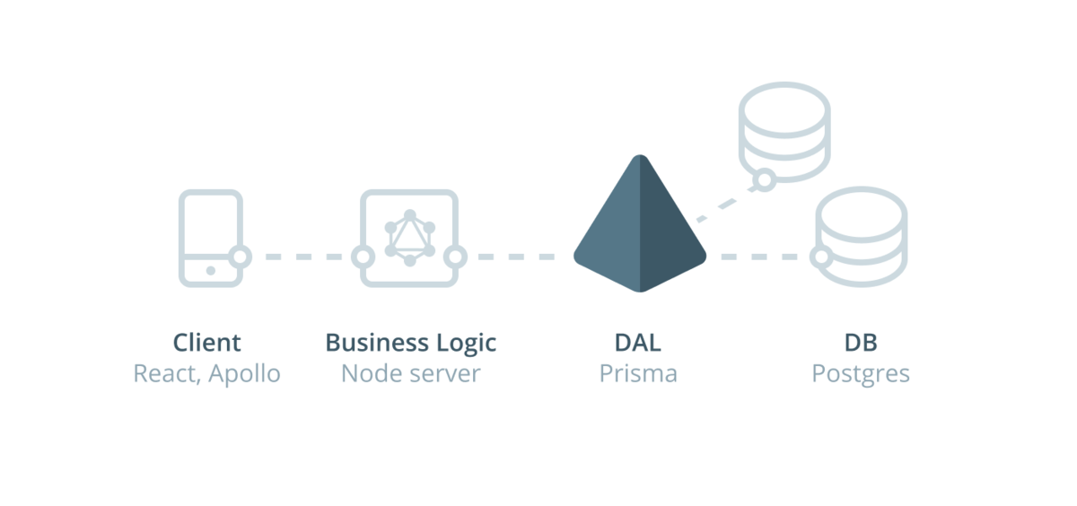 Prisma raises $4.5M to build the GraphQL data layer for all databases