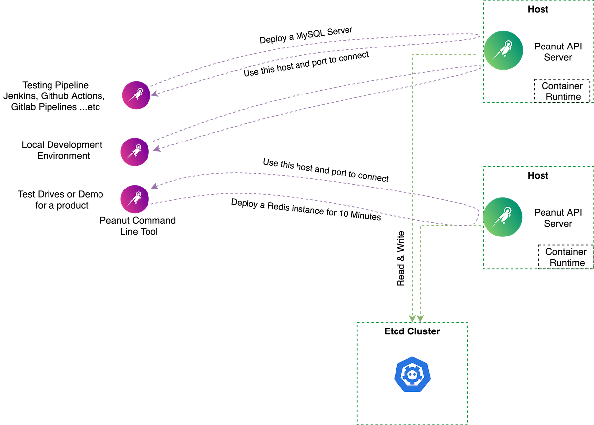 Deploy databases and services easily for dev and testing pipelines