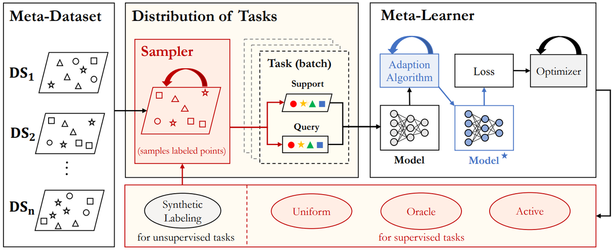 A modular toolbox for accelerating meta-learning research