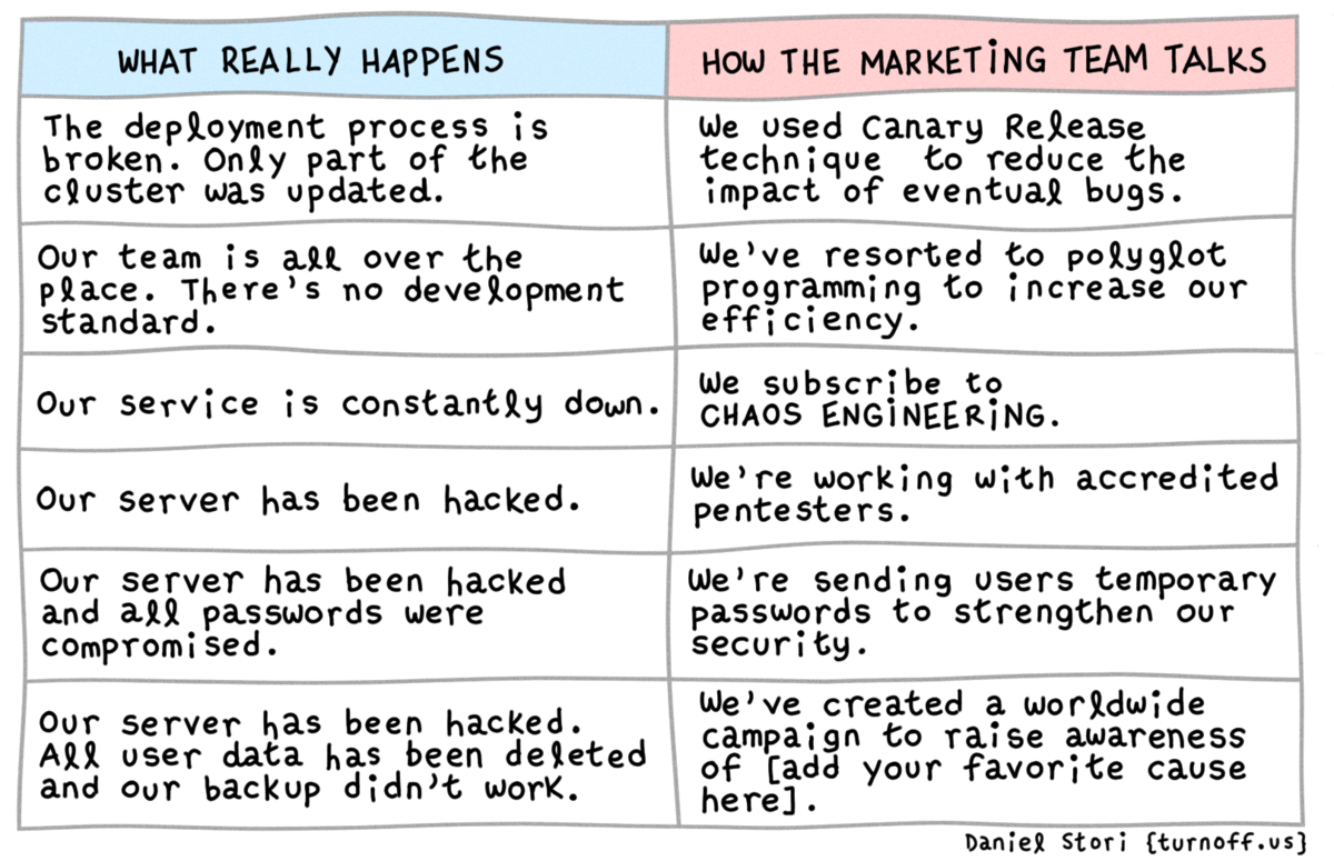 How the marketing team talks vs what really happens
