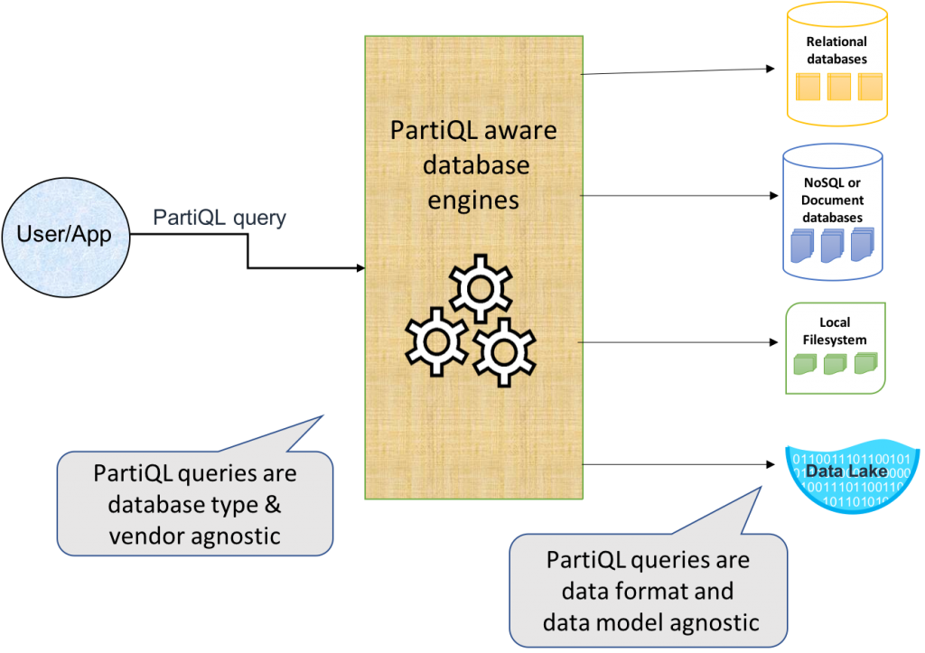 Announcing PartiQL: one query language for all your data
