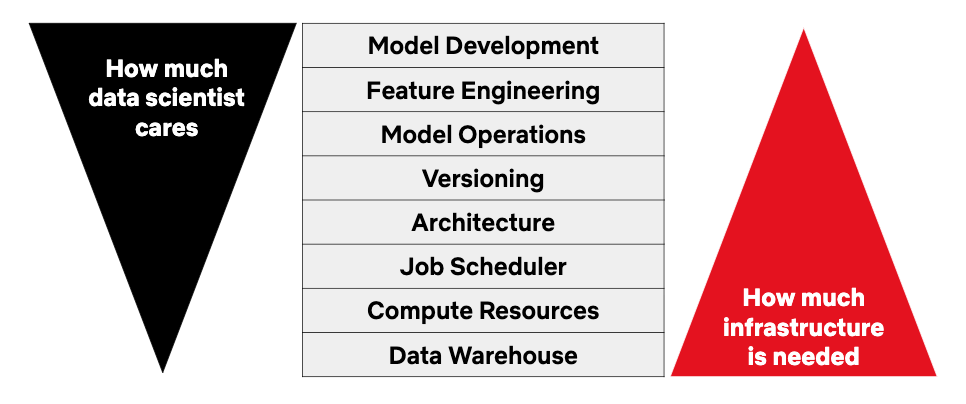 A framework for real-life data science