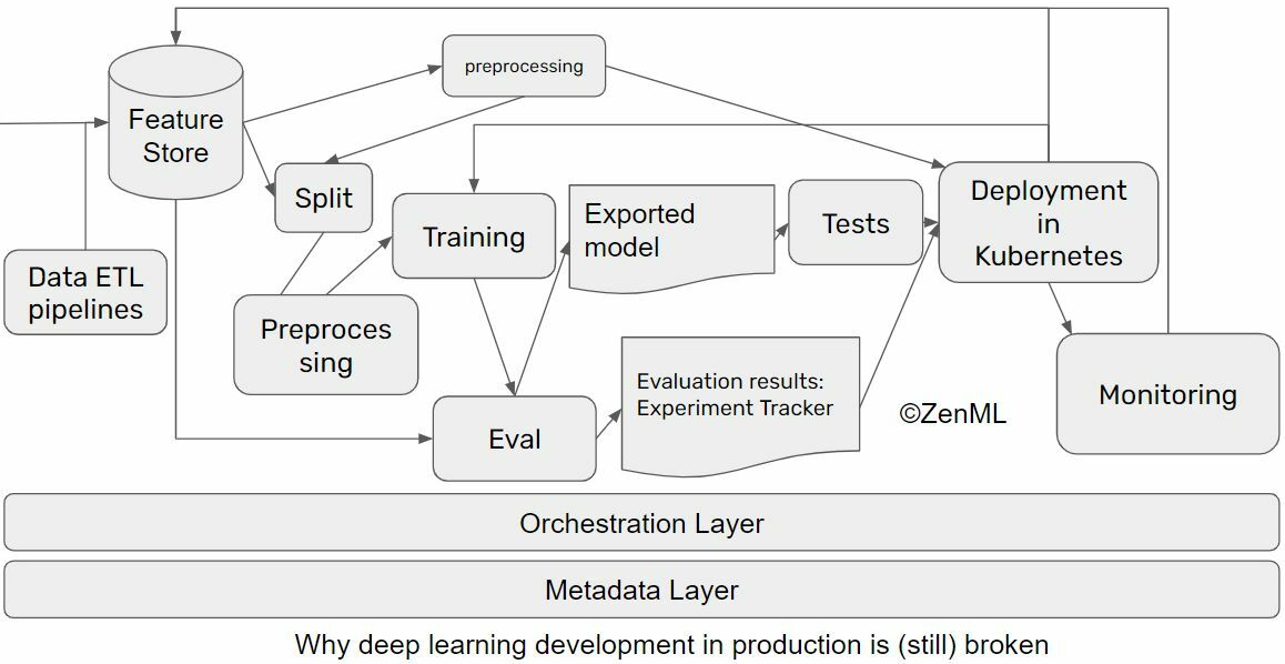 Why ML in production is (still) broken and ways we can fix it