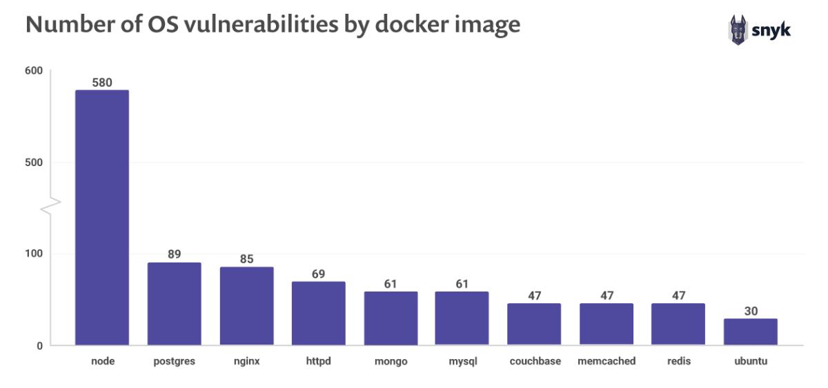 Top ten most popular docker images each contain at least 30 vulnerabilities