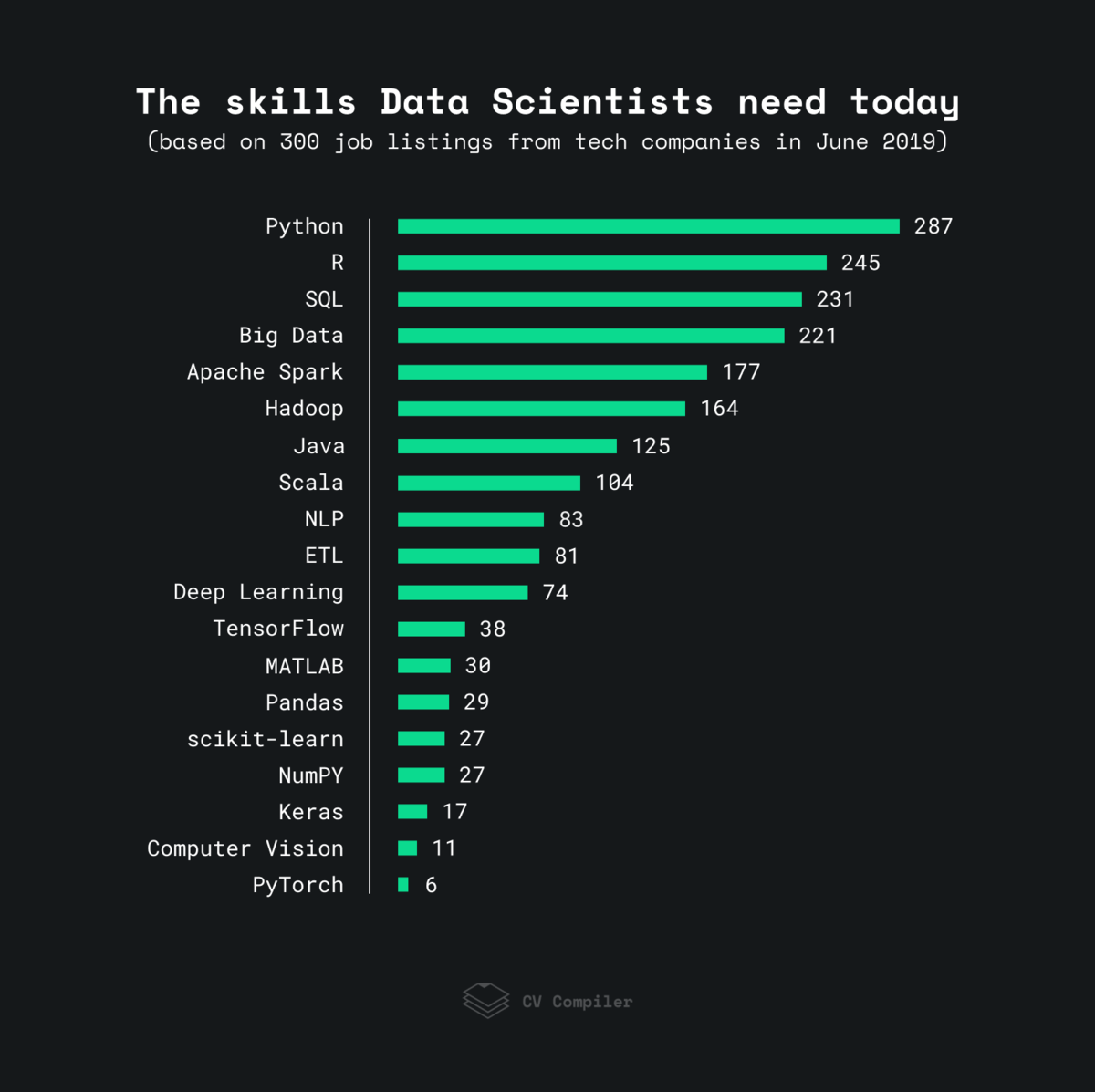 The most in-demand data science skills of 2019
