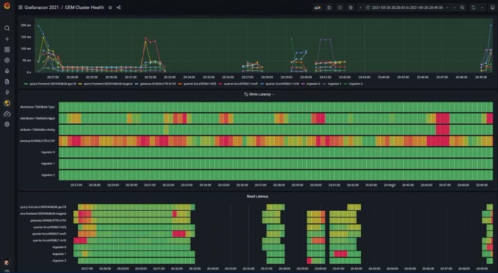 Grafana 8.0 rethinks alerts and visualizations