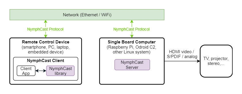 NymphCast – an audio/video casting system with support for custom apps