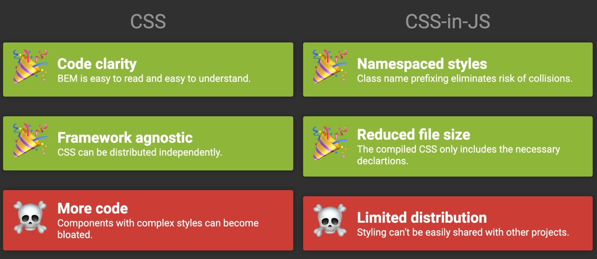The differing perspectives on CSS-in-JS