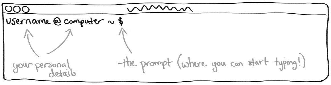 Friendly Command Line Intro [book]