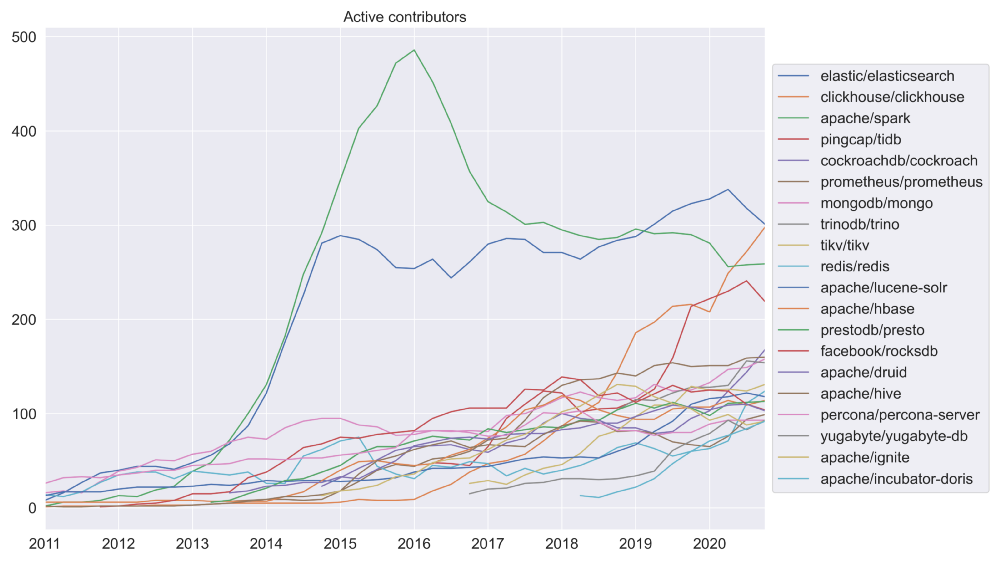 ClickHouse has rapidly rivaled other open source databases in active contributors