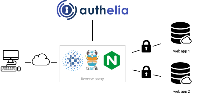 Authelia is a multi-factor SSO portal for web apps