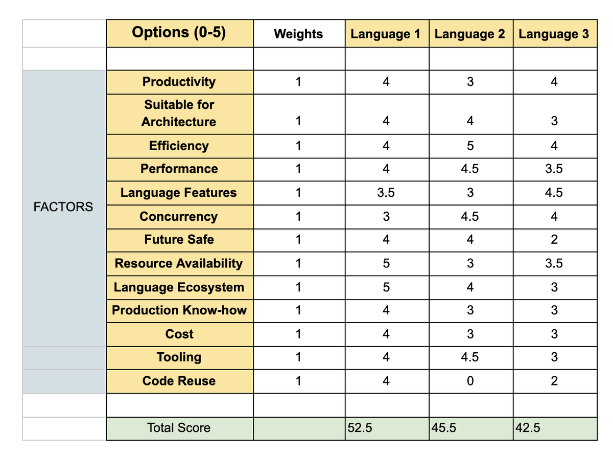Questions to ask when choosing a programming language