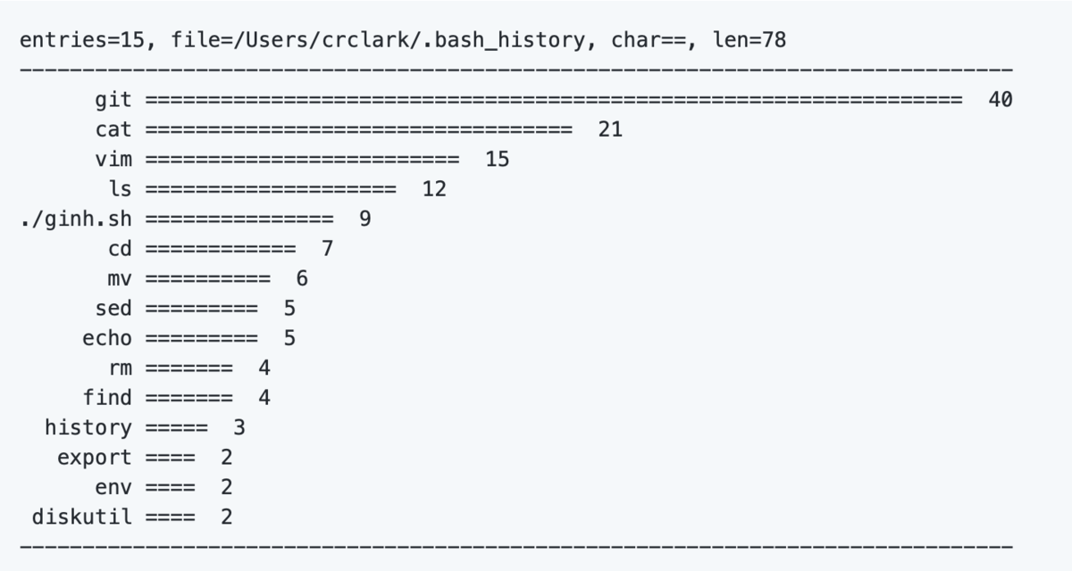 `ginh` lets you visually evaluate your bash usage patterns