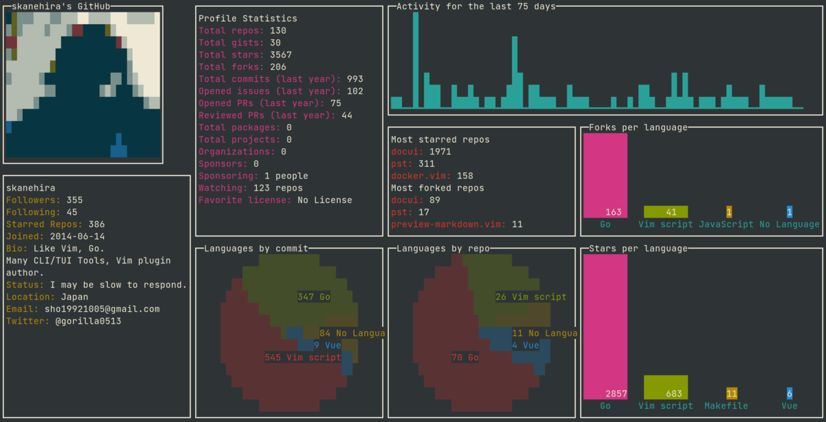 octoui puts your GitHub stats in your terminal