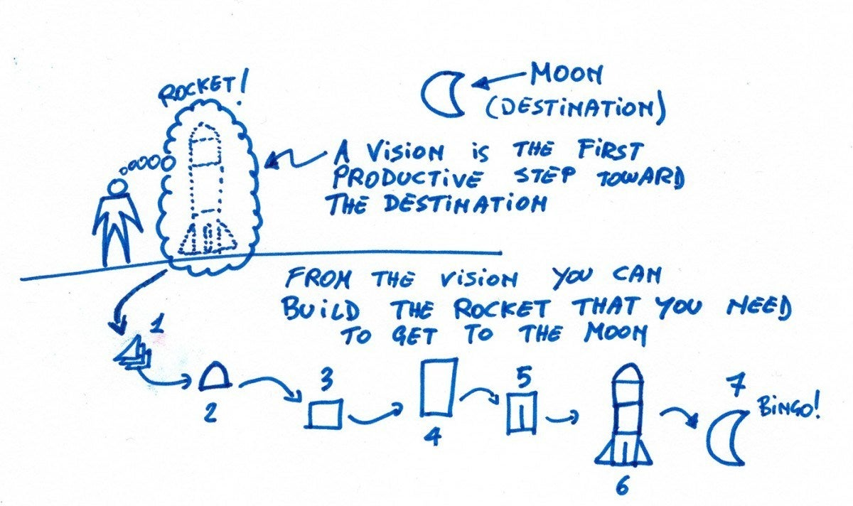 Product vision, agile, and going to the moon