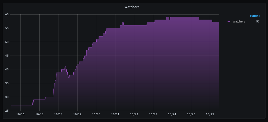 Track your GitHub projects in InfluxDB and create beautiful graphs with Grafana