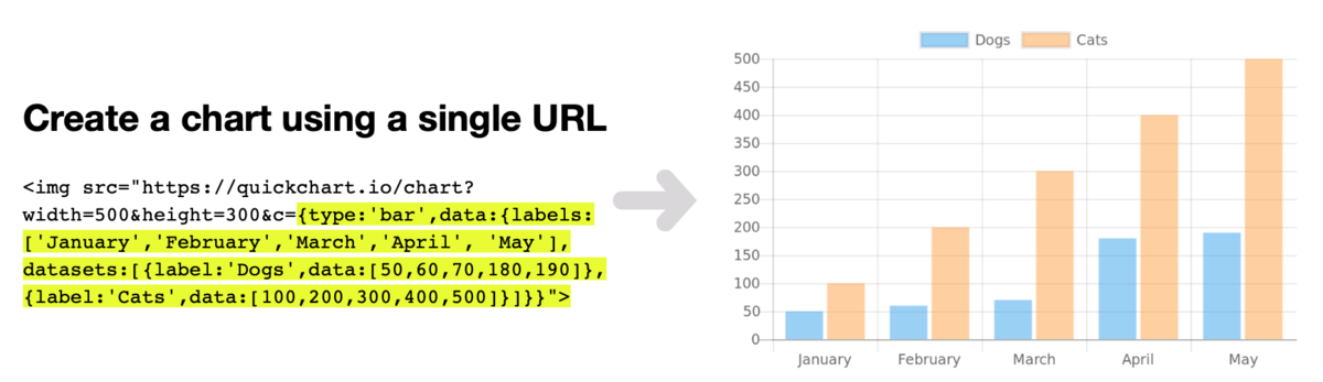 QuickChart is here to replace Google's defunct Image Charts API
