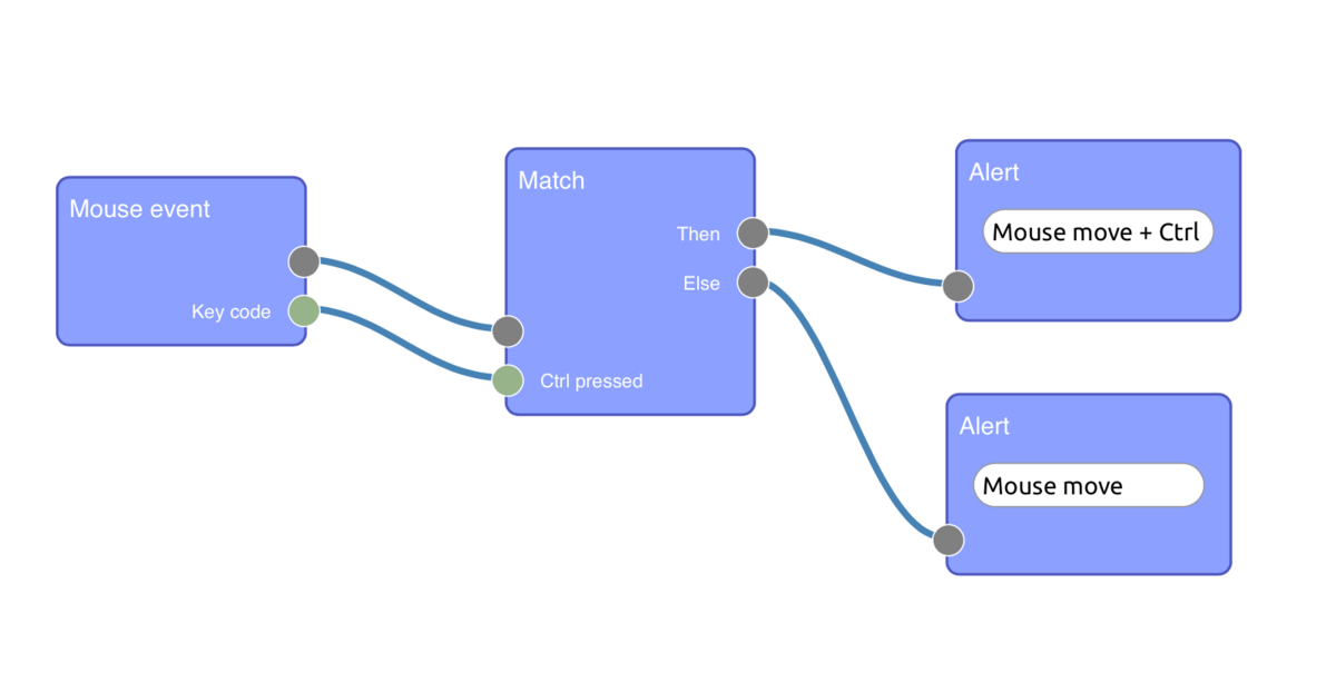 A JavaScript framework for visual programming