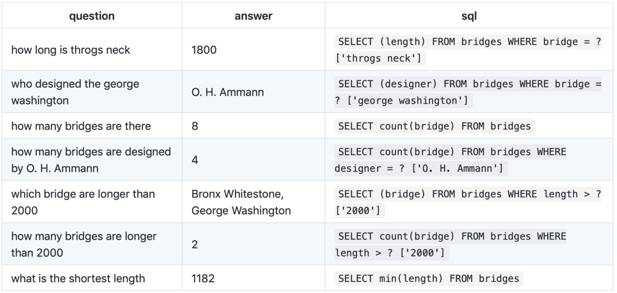 Infer SQL queries from plain-text questions and table headers