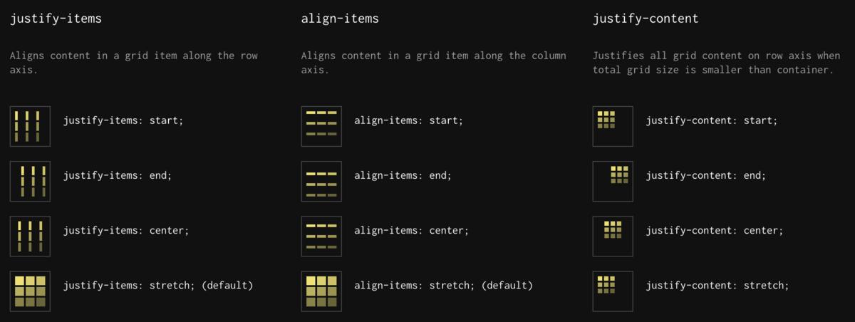 Visual cheatsheet for CSS Grid layout
