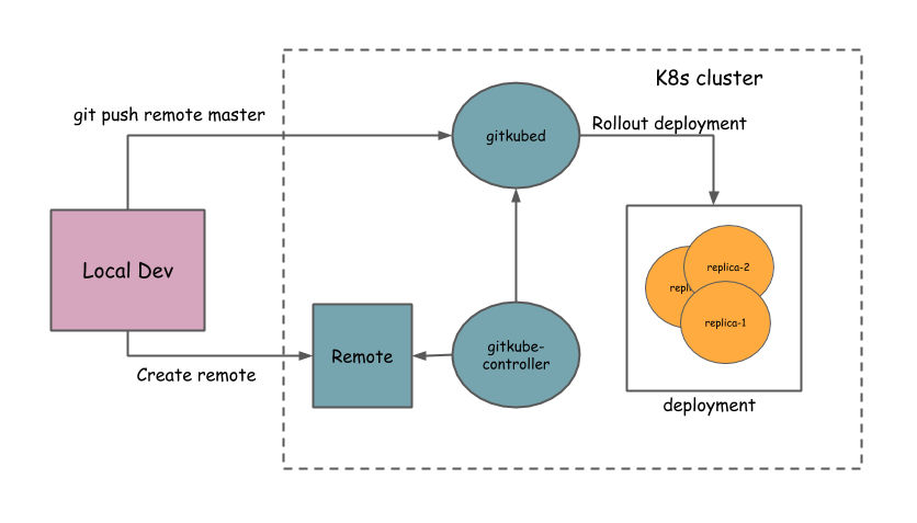 Gitkube – build and deploy Docker images to Kubernetes using git push